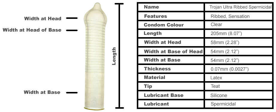 Trojan-Ultra-Ribbed-Spermicidal-Main
